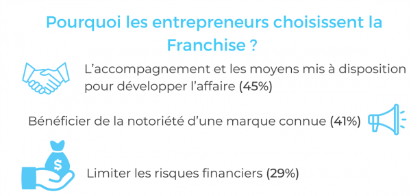 Choix franchise